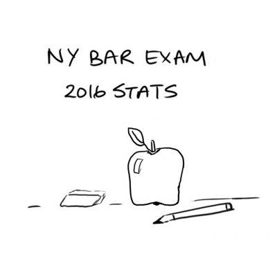 New York Bar Exam 2016 Stats