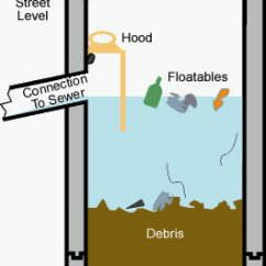 Sewer Plumbing Venting Diagram Dodge Neon Radio Wiring Illustration Of Catch Basins