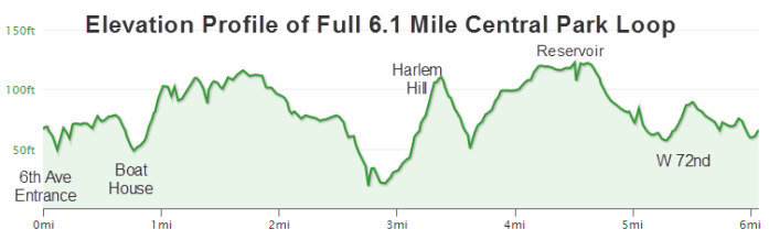 elevation profile central park
