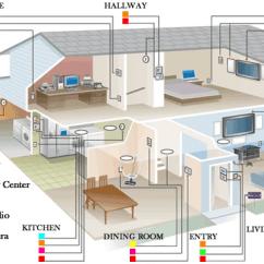 Data Cable Wiring Diagram Teardrop Camper Home Cat 5 Please Organisedmum De Cat6 New All Rh 19 10 Feuerwehr Randegg