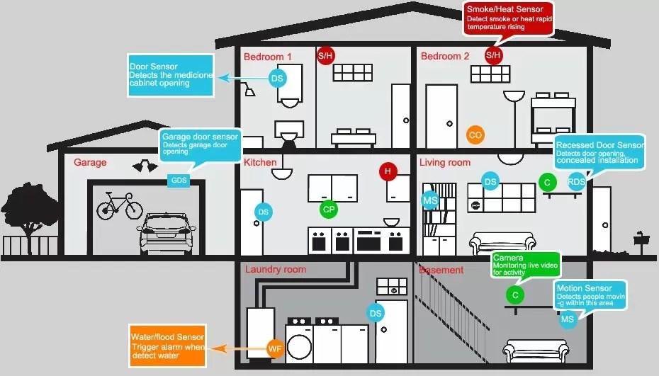 Adt Security Diagram - Diagram Design Sources electrical-solid -  electrical-solid.nius-icbosa.itnius-icbosa.it