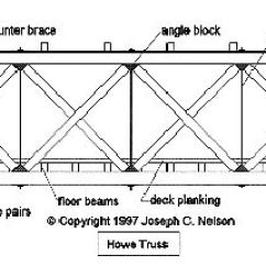 Truss Style Diagram Trailer Plug Wiring Diagrams Styles New York State Covered Bridge Society Howe