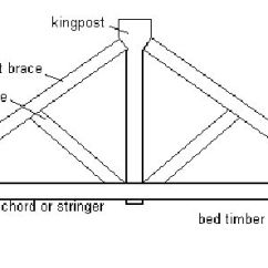Truss Style Diagram 240 Volt Well Pump Wiring Styles New York State Covered Bridge Society The Kingpost In Its Simplest Form Is Found Frame Buildings Where There A Need To Provide Large Spaces Without Columns Or Load Bearing Walls