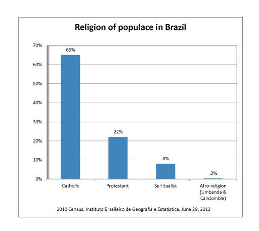 The number of Protestants, particularly Pentecostals, is growing 7% per year in Brazil. In 2010 the 3 top vote getters in the presidential race were either Protestant or received their support.