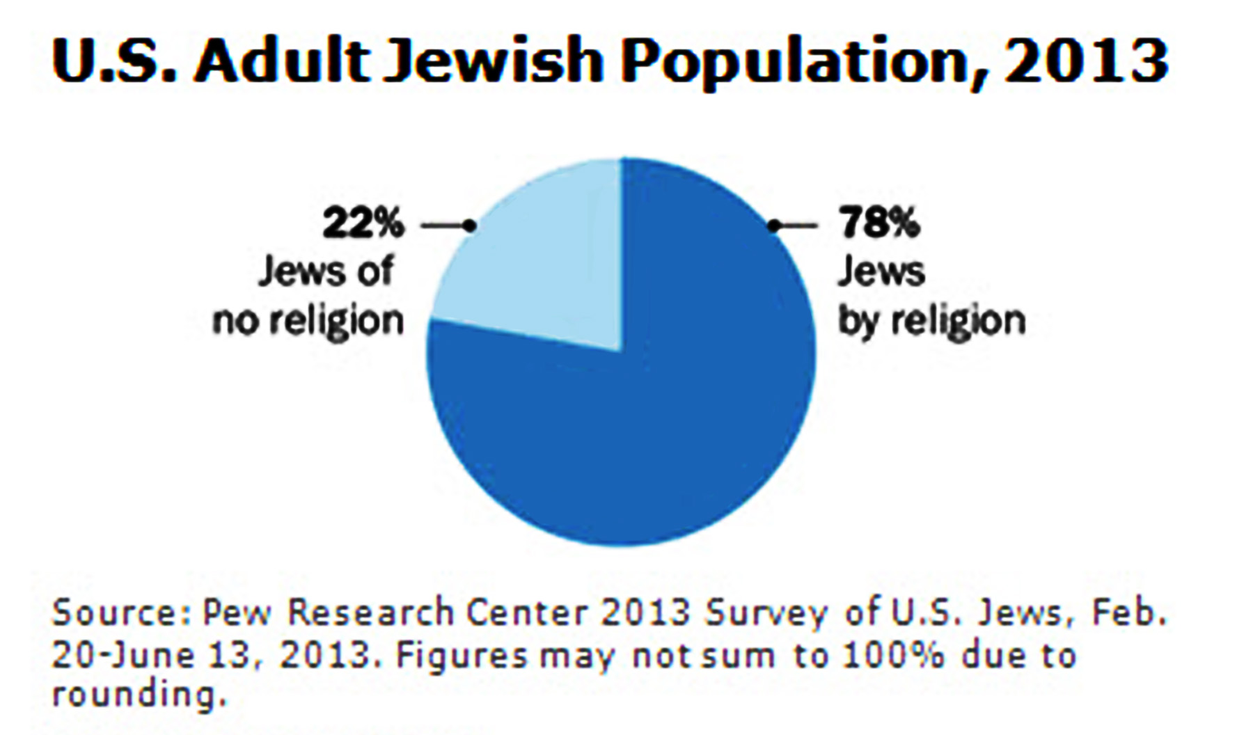 National Survey Shows Jews Leaving Judaism Assimilating Becoming - Us counties by religion
