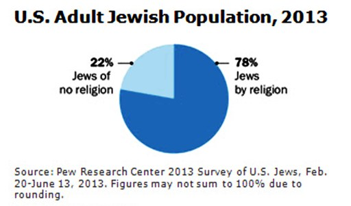 Jews Religion