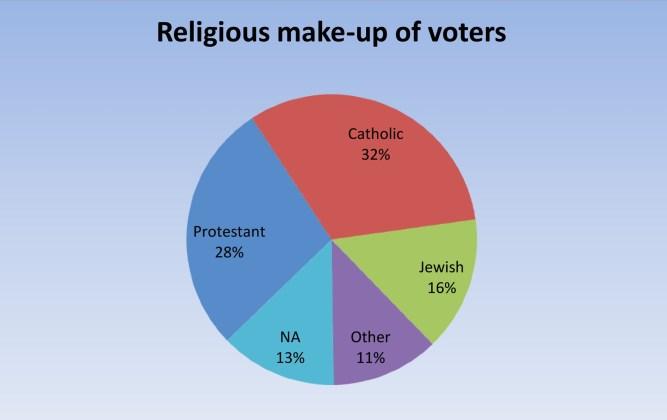 Religious VoteUpdated