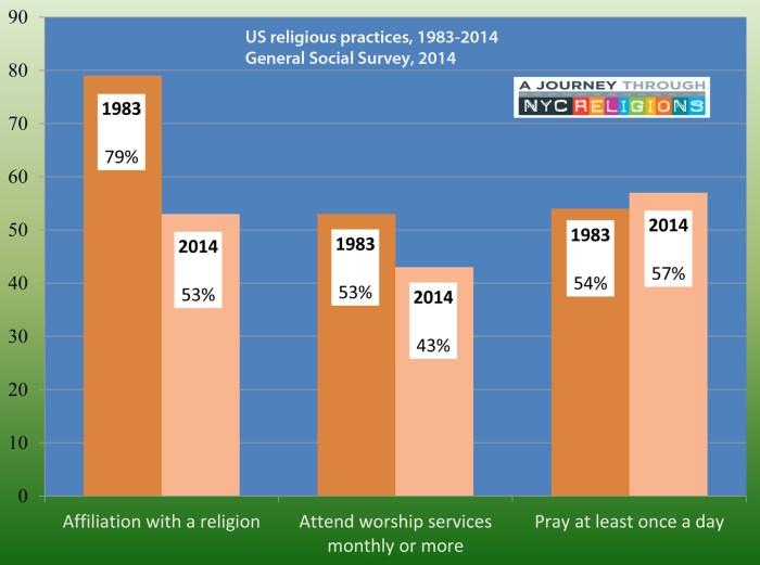 Religious change