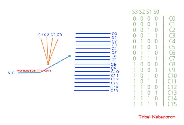 Tabel kebenaran Multiplexer 4067