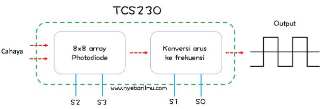Blok diagram prinsip kerja Sensor Warna TCS230