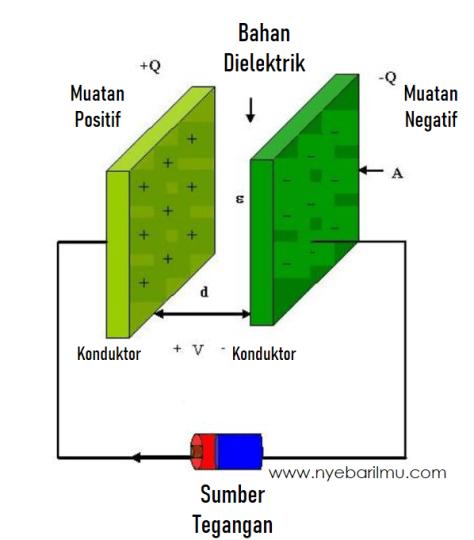 Bahan dielektrik capacitor