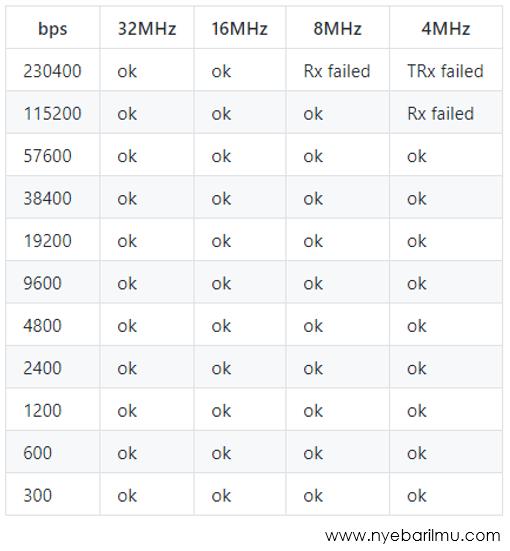 software serial clock speed lgt8f32p