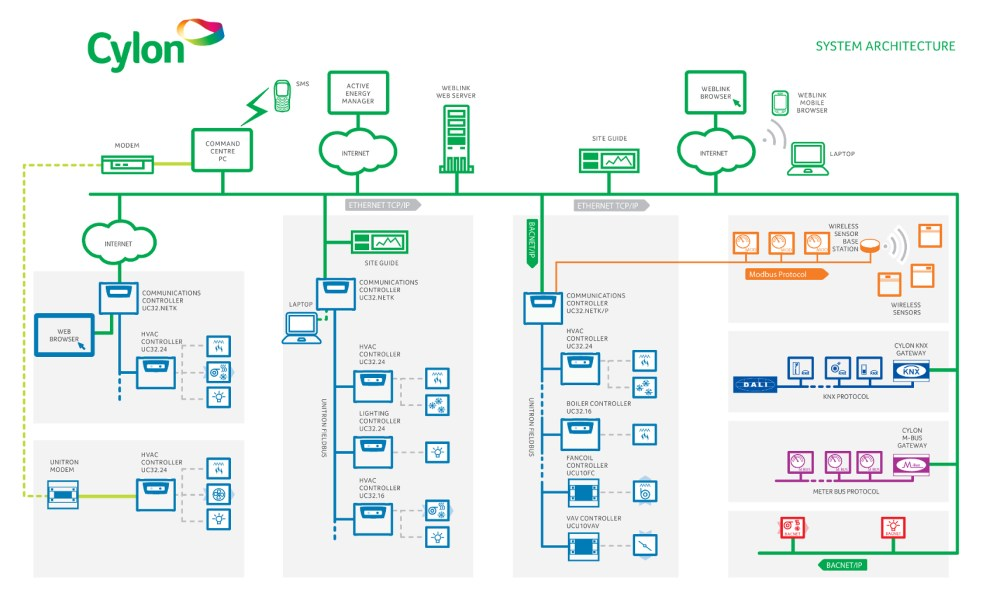 medium resolution of  bms system overview cylon system architecture
