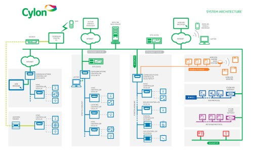 small resolution of  bms system overview cylon system architecture