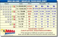 New York(NY) MEGA Millions Prizes and Odds - nylotteryx.com