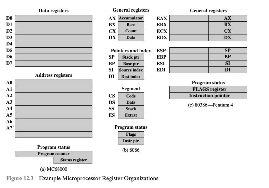 Purpose Of Program Counter In Microprocessor