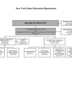 Nysed org chart also organization new york state education department rh