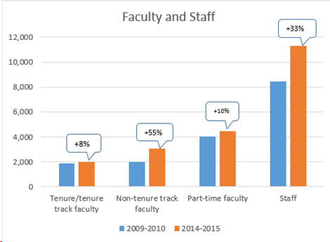 Changes in Faculty and Staff from the 2009-2010 to 2014-2015 academic school year.