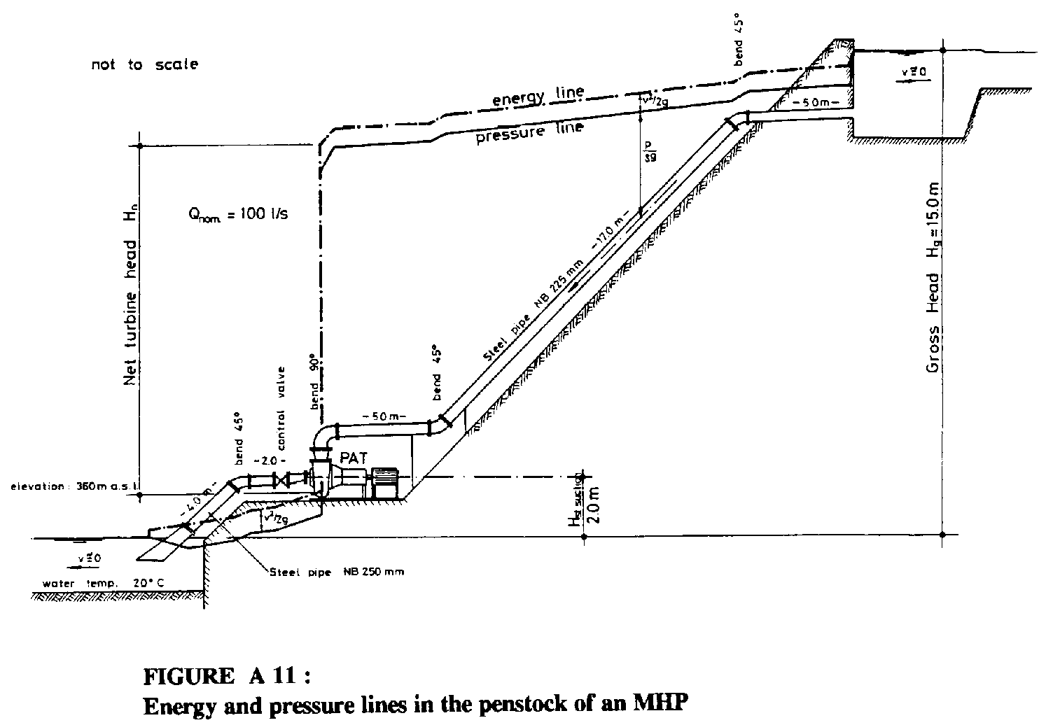 Diagram Of A Dam