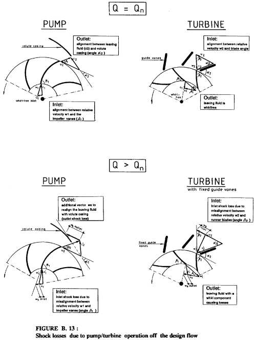 small resolution of figure 13 below shows the velocity vector diagrams for both a pump and a turbine