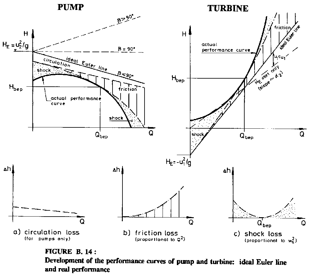 hight resolution of figure b 14 development of the performance curves of pump and turbine ideal euler line and real performance