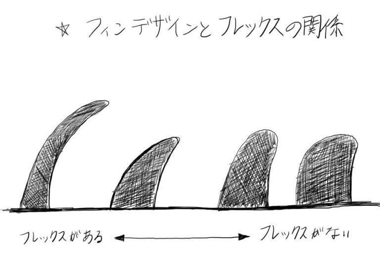 シングルフィン 各デザイン形状の違い