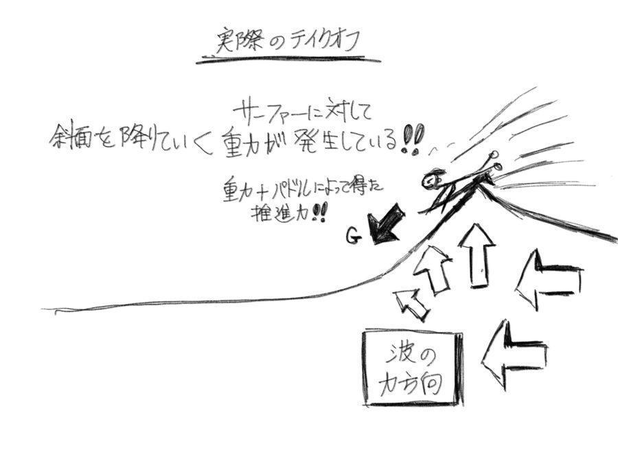 サーフィンのテイクオフ図解