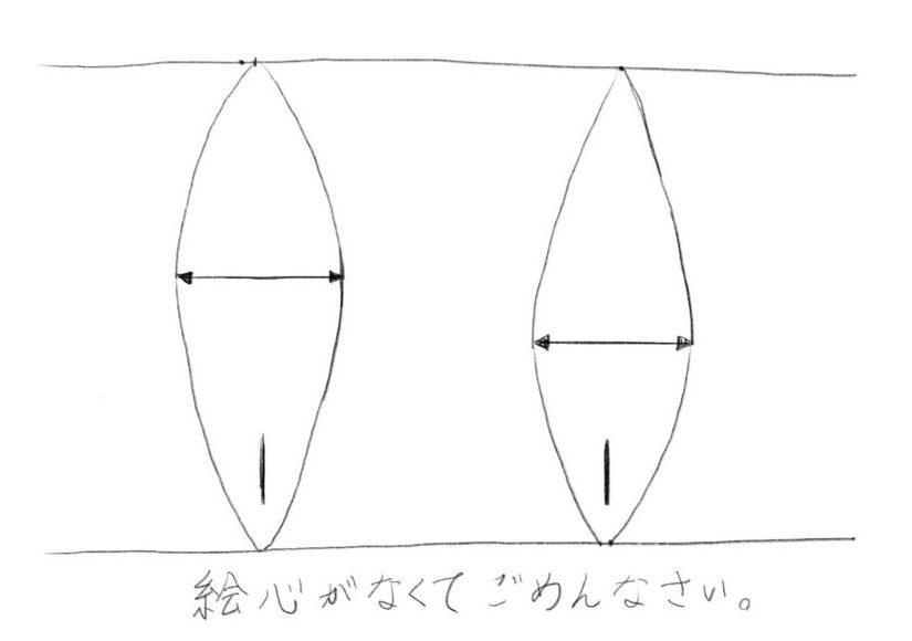 図2、サーフボードの重心を決める『幅』