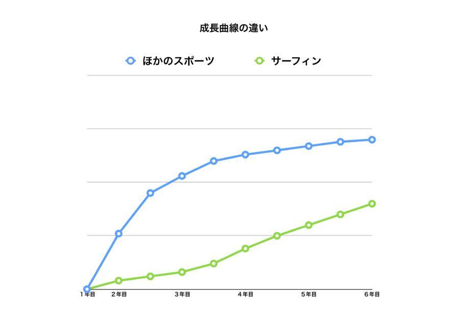 サーフィン上達の成長曲線【他スポーツとの比較】