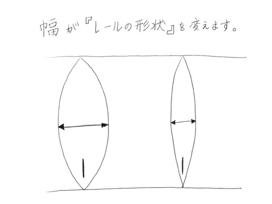 サーフボードの幅がサーフィンを変える