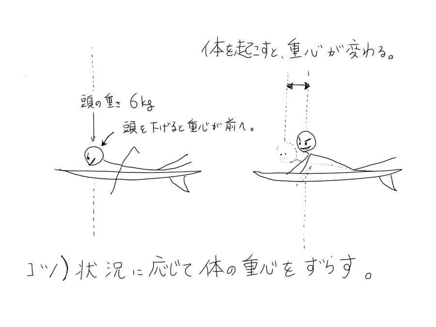 テイクオフの際の重心移動は頭を動かせば可能