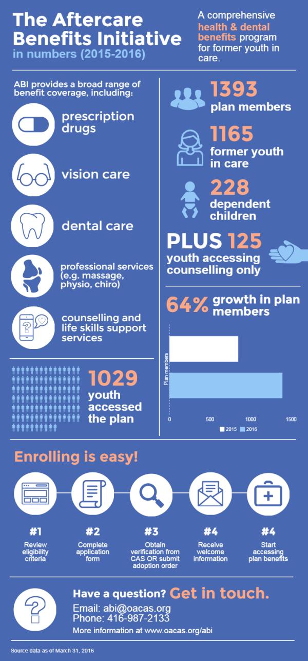 ABI Infographic 2016