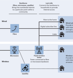 diagram of the broadband infrastructure showing how households connect to the internet through wired or wireless [ 1024 x 807 Pixel ]