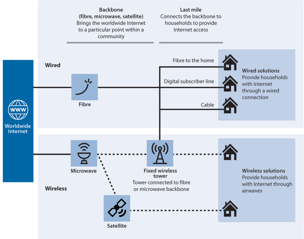 medium resolution of diagram of the broadband infrastructure showing how households connect to the internet through wired or wireless