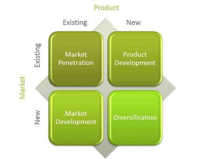 A to Z, Product Management, Ansoff Matrix, Market, Product Development