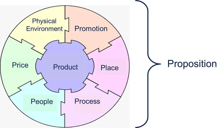 Proposition, Product Management