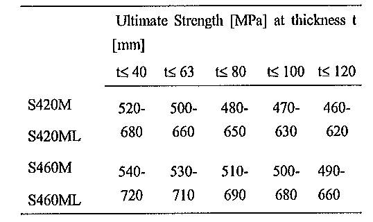 Table 2 Mechanical properties of higher strength TMCP steel according to EN 10 025-4 (Part 2).
