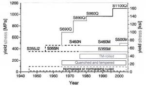 Historical Development of Production Processes for Rolled Steel Products