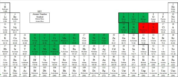 Chemical Composition of Steel - Periodic Table