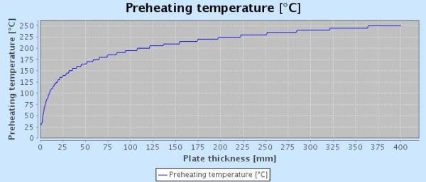 Preheating Steel Plate Information