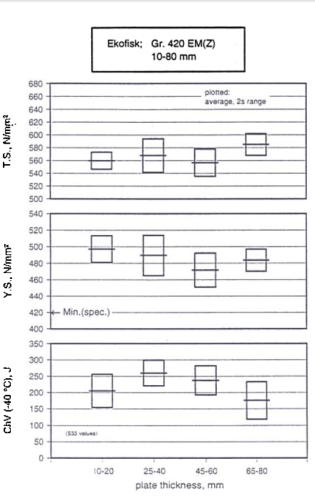 Figure 9: Mechanical properties from tensile test and ChV-test (Gr. 420 EM)