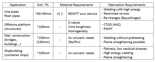 Table 1: Thickness Requirements for TM Plate Material for Extended Application