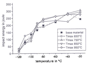 Figure 5: Impact transition curves for subsurface specimens machined-front 15 mm panels line heated to different temperatures