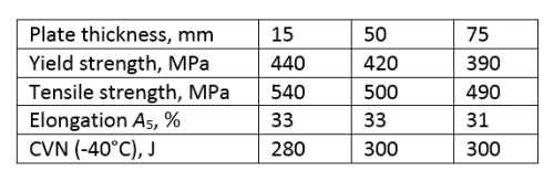 Table 1. Mechanical Properties of the Parent Plates