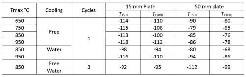 Table 3. Impact Transition Temperatures After Line Heating