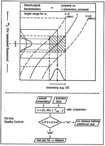 Figure 12: On-line QA-system for controlled rolling