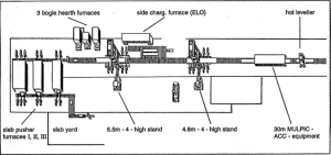 Figure 3: Plate Mill - layout (rolling part)