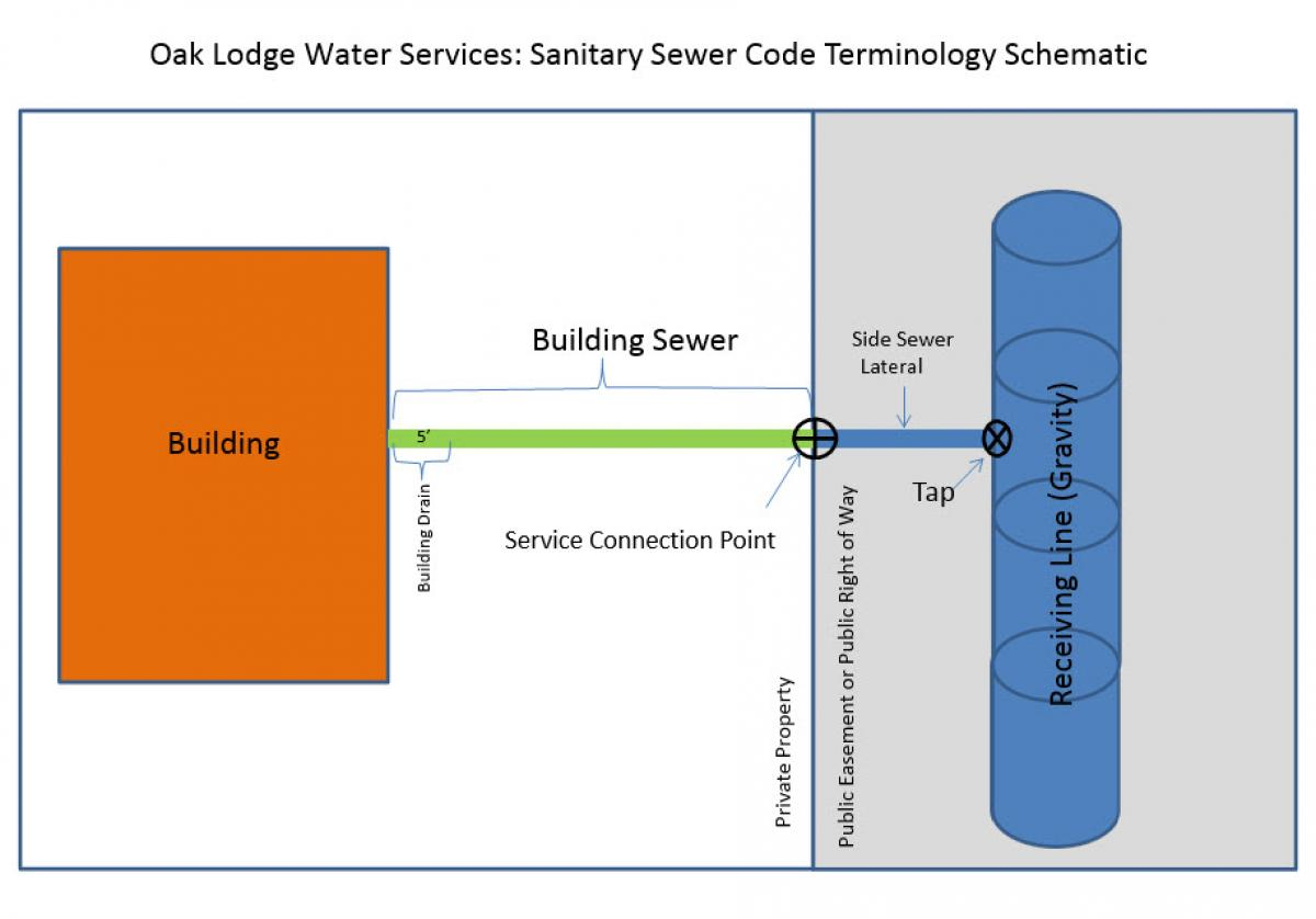 medium resolution of schematic describing sanitary sewer ownership responsibility
