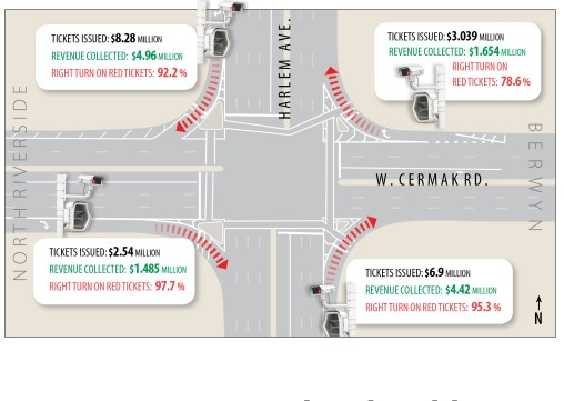 Adding up: The intersection of Harlem Avenue and Cermak Road, which spans both North Riverside and Berwyn, has four red-light cameras that have produced more than 0 million in citations since Jan. 1, 2014. Right turns on red account for 91.2 percent of that figure. | Illustration by Javier Govea