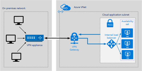 small resolution of azure